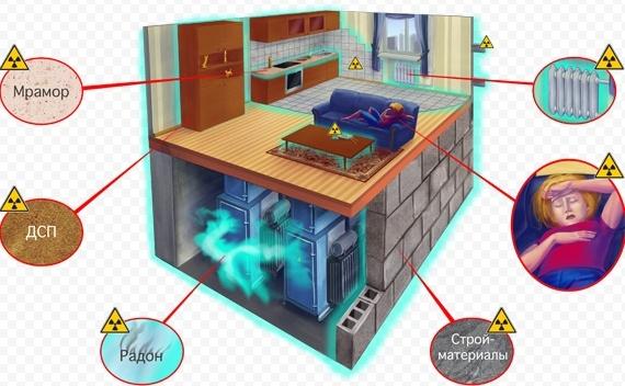 Замер радиации дома, в квартире, в авто, на даче и других помещениях